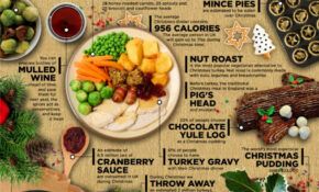 10 Foods Of Christmas InfoGraphic | Food, Traditional ..