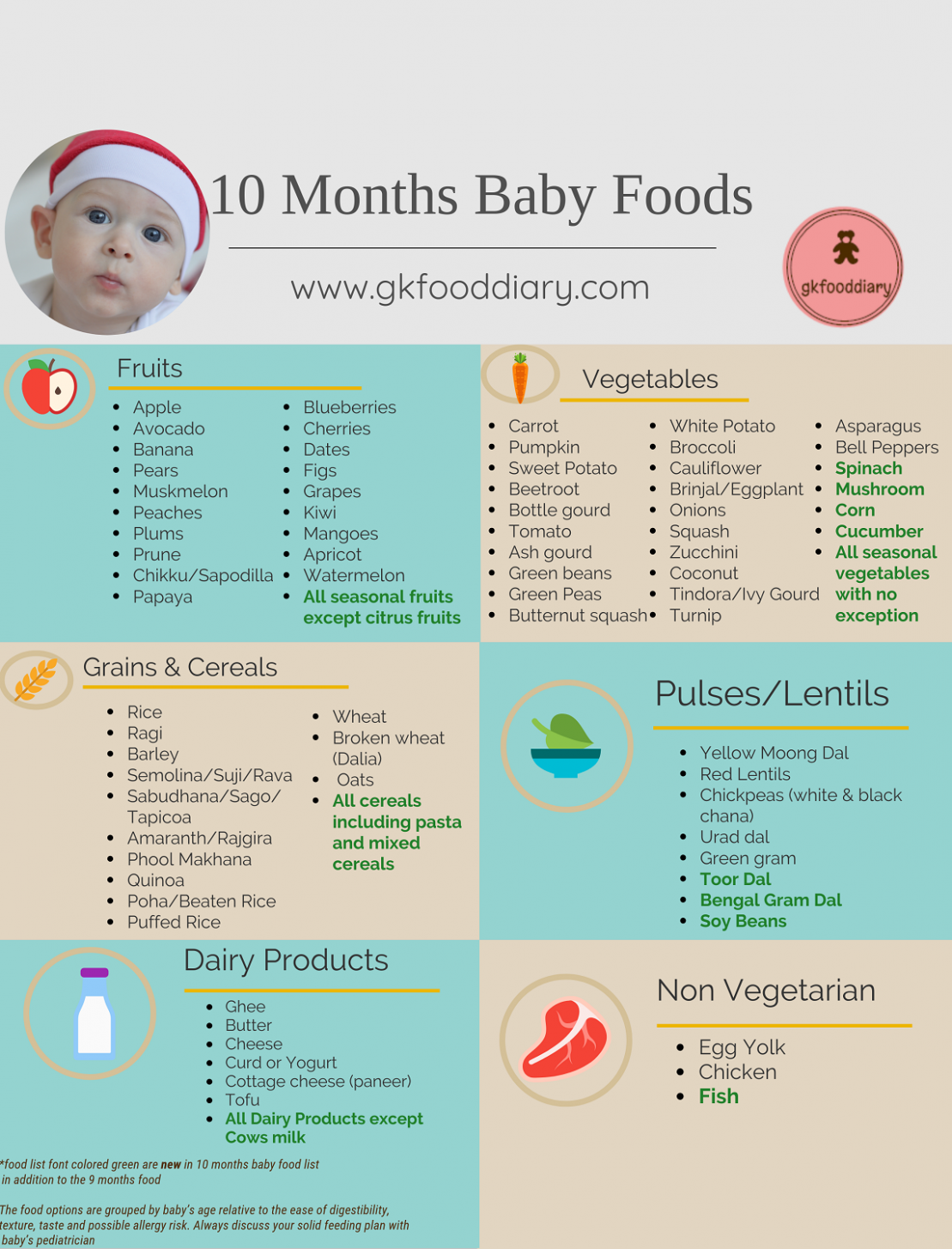 10 Months Indian Baby Food Chart | Baby | Indian baby food ..