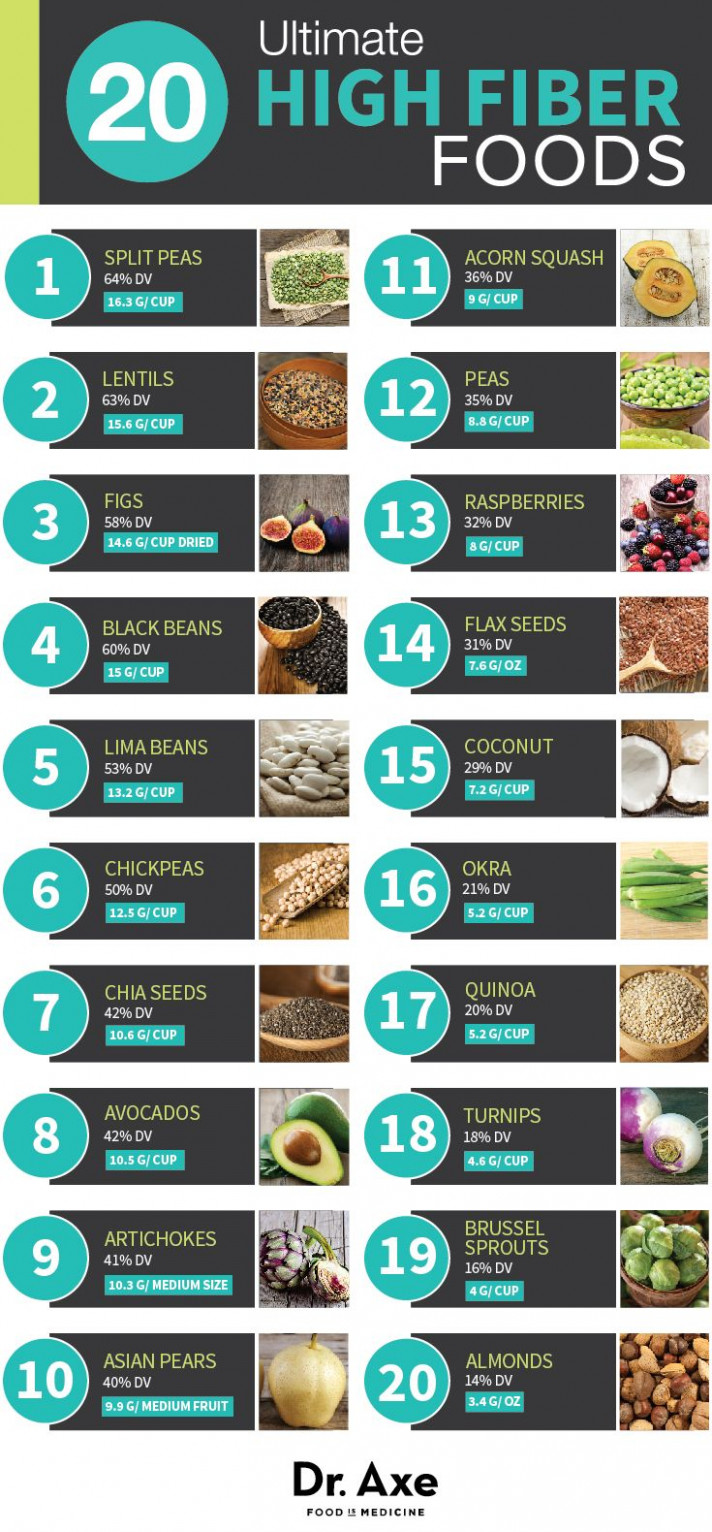 11 Ultimate High-Fiber Foods | Diets | Nutricion infografia ..