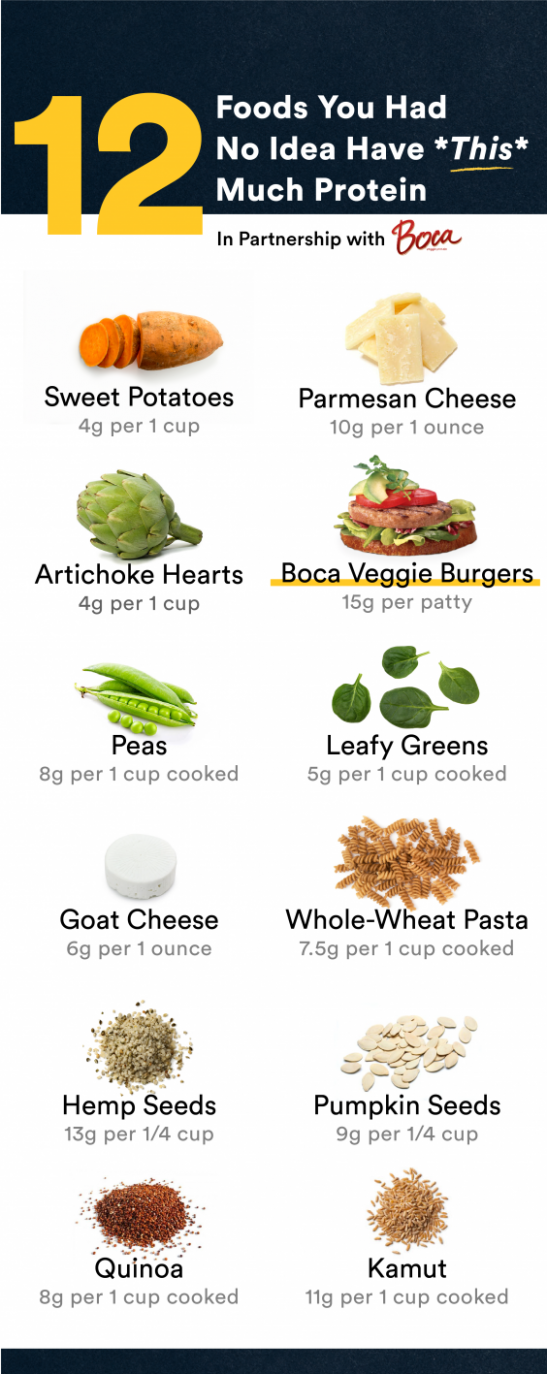 12 Foods You Had No Idea Have *This* Much Protein ..