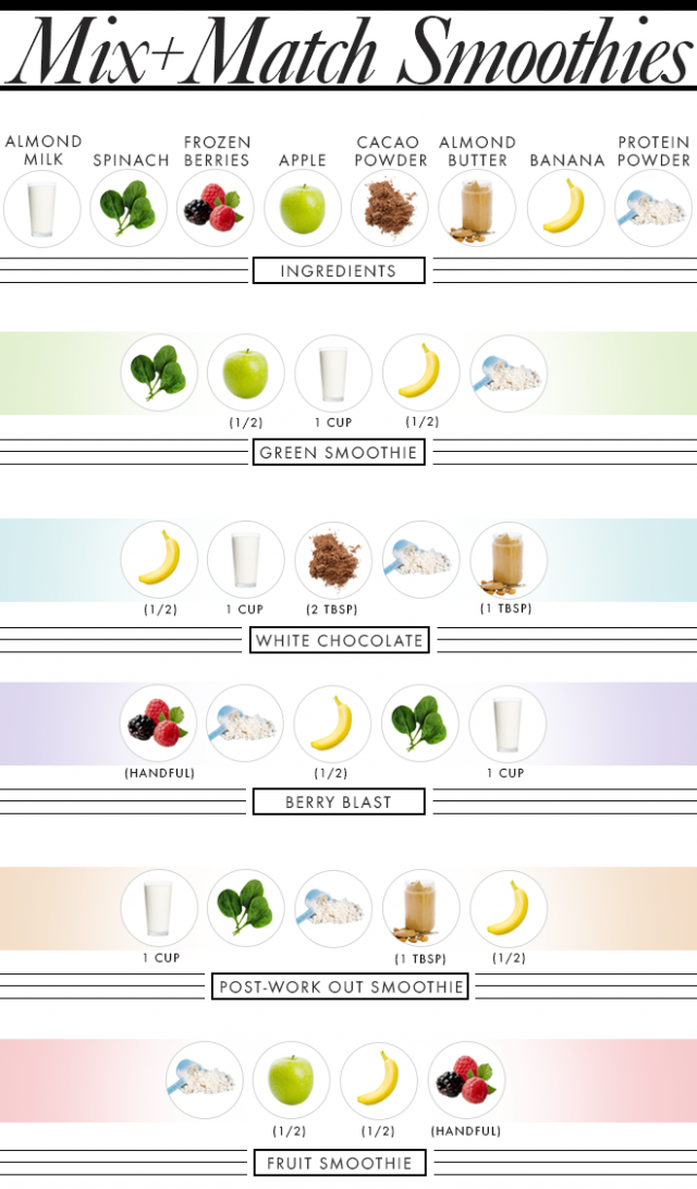 5 Healthy Smoothies, 8 Ingredients: The Ultimate Smoothie ..