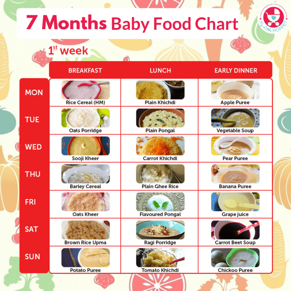 7 Months Food Chart for Babies | baby food - baby food recipes 7 months