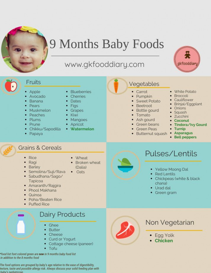 9 Months Baby Food Chart | baby | Baby food recipes, Baby ..