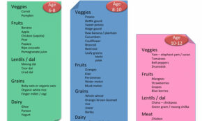 Baby Food Chart With Recipes For 7 Months To 1 Year Indian ..