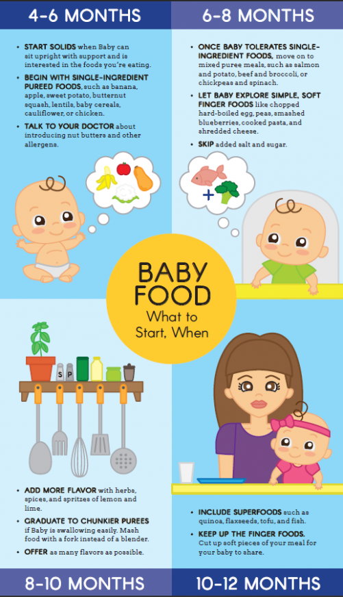 Baby Food: What to Start, When | Parents - baby food recipes 6-8 months