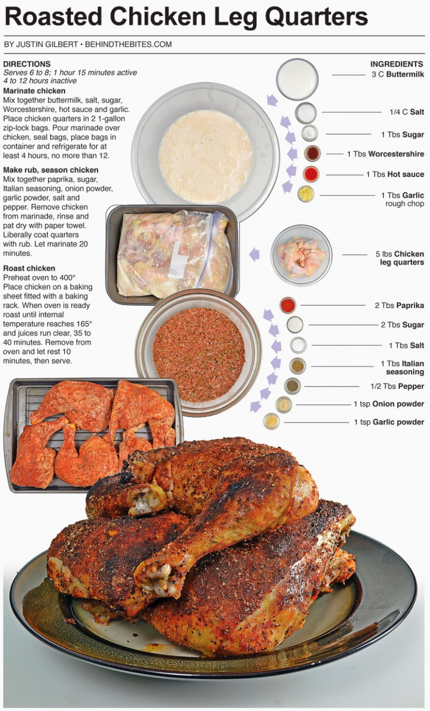 Behind The Bites: Roasted Chicken Leg Quarters - Baked Chicken Leg Quarters Recipes