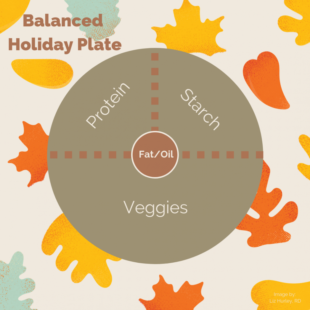 Create Your Balanced Plate: Holiday Edition - Noom Inc