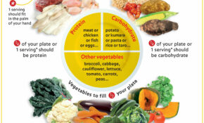 Diabetes Healthy Plate Illustrated | Health Choices ..