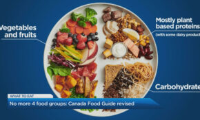 Does Canada's New Food Guide Reflect The Needs Of All Canadians? – Recipes Canada Food Guide