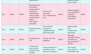 Food Chart For 13 Months Old Baby – Healthy Food Recipes To ..