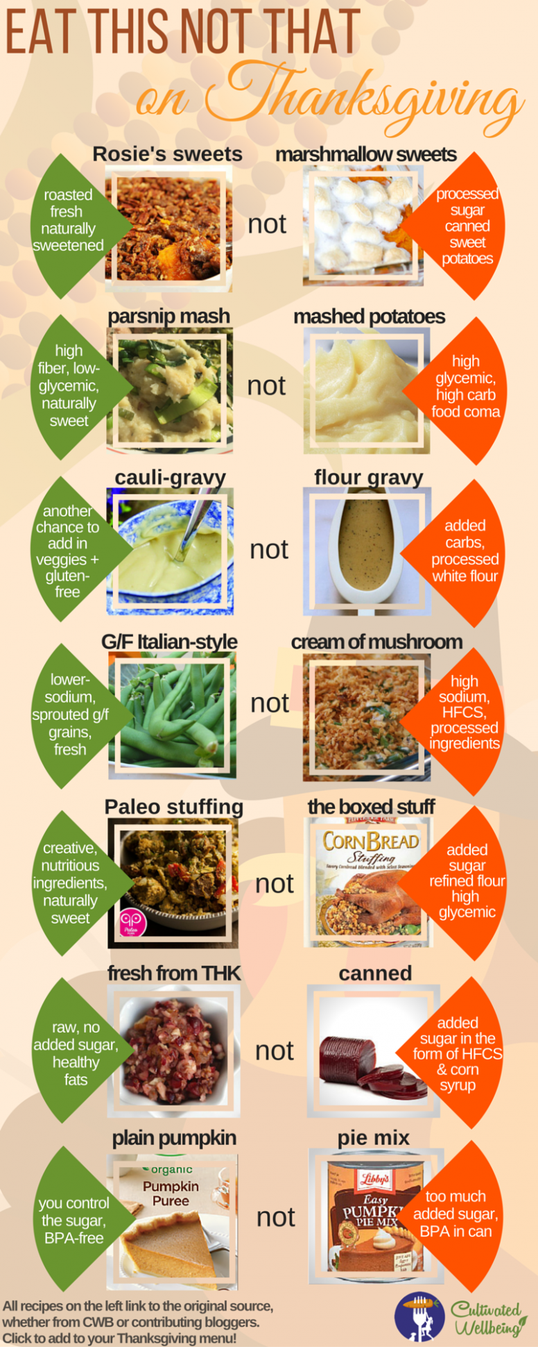 Guide to a Healthy Thanksgiving: Eat This Not That ~ Great ..