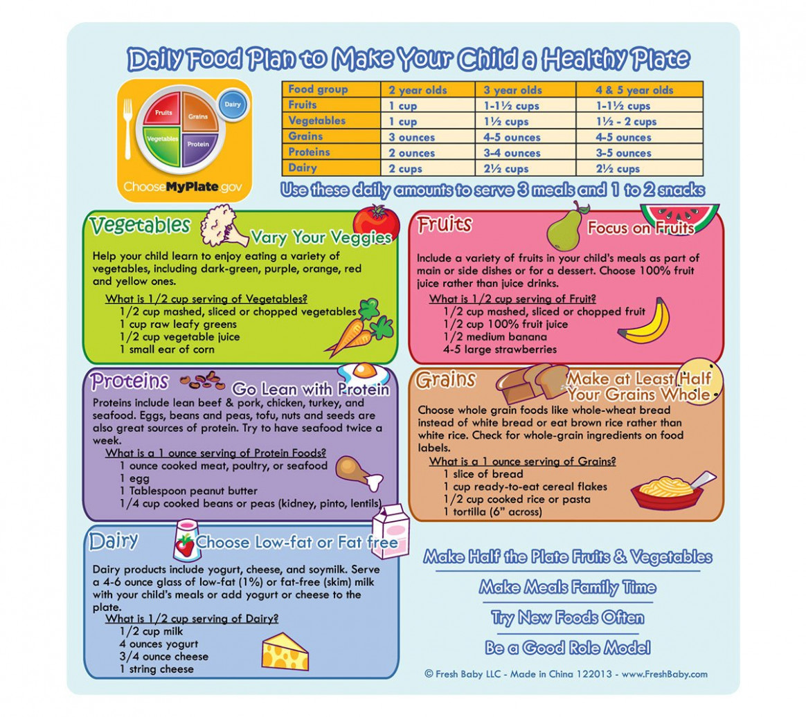 Healthy Diet Chart For 12 Years Baby MyPlate Daily Food Plan ..