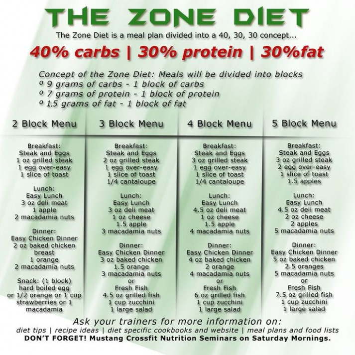 Ideal Way To Portion Out Carbs 40% /protein 30%/ Fat 30% ..