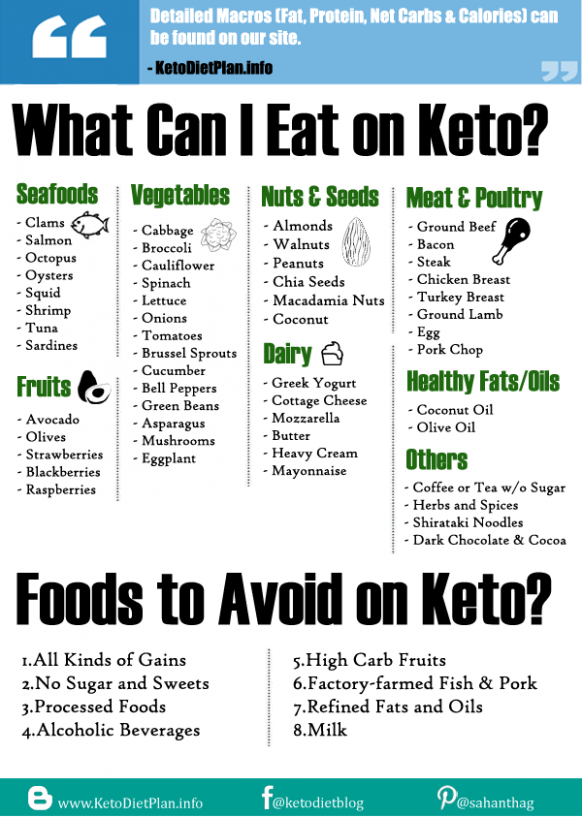 Indian Keto Diet Plan For Weight Loss With Veg/Non Veg ..
