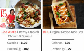 Joe Wicks Recipe Has Five Times The Fat Of A KFC Rice Box ..
