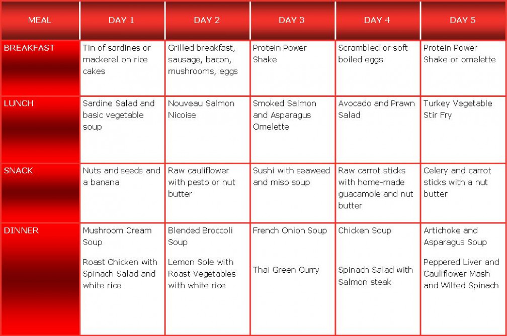 Lectin Free 5 Day Meal Planner - The Abundant Energy Expert - lectin free recipes dinner
