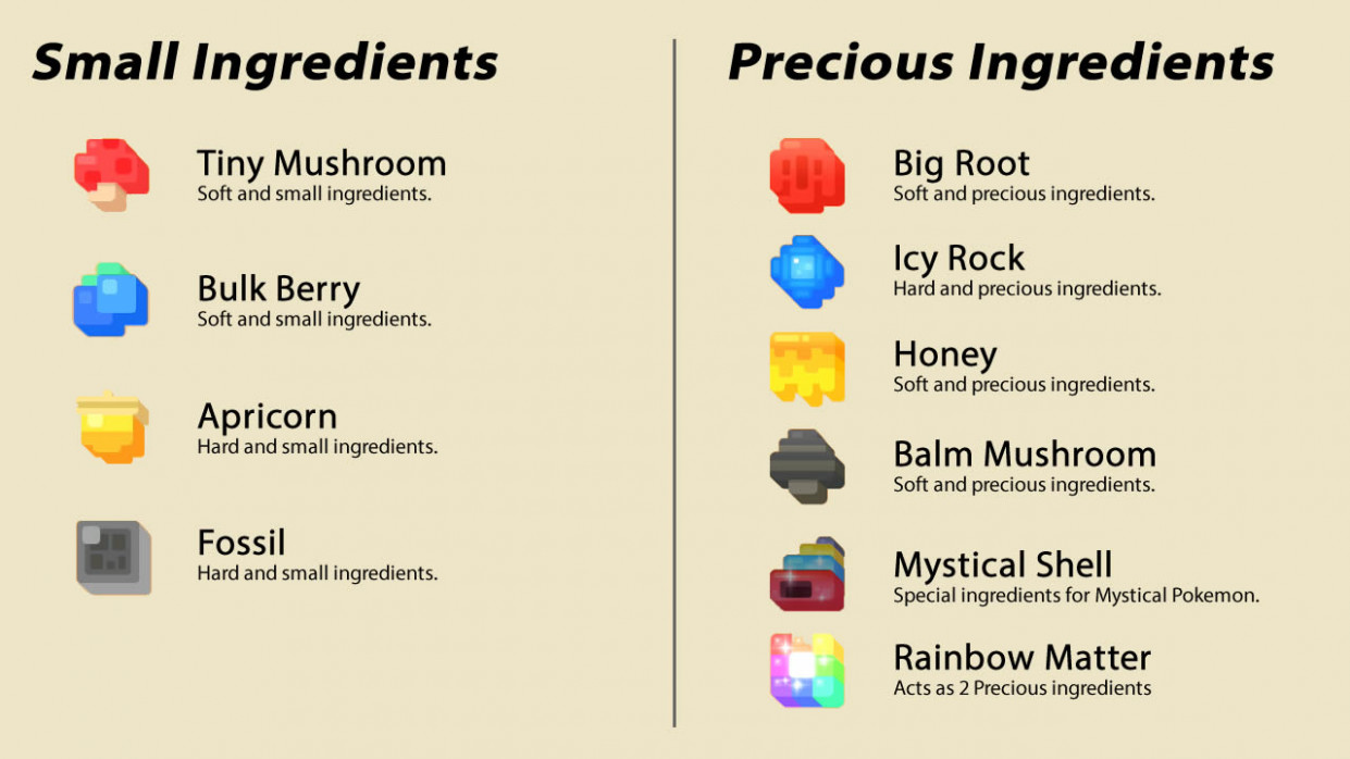 Pokemon Quest Ingredient Farming Locations - where to best ..