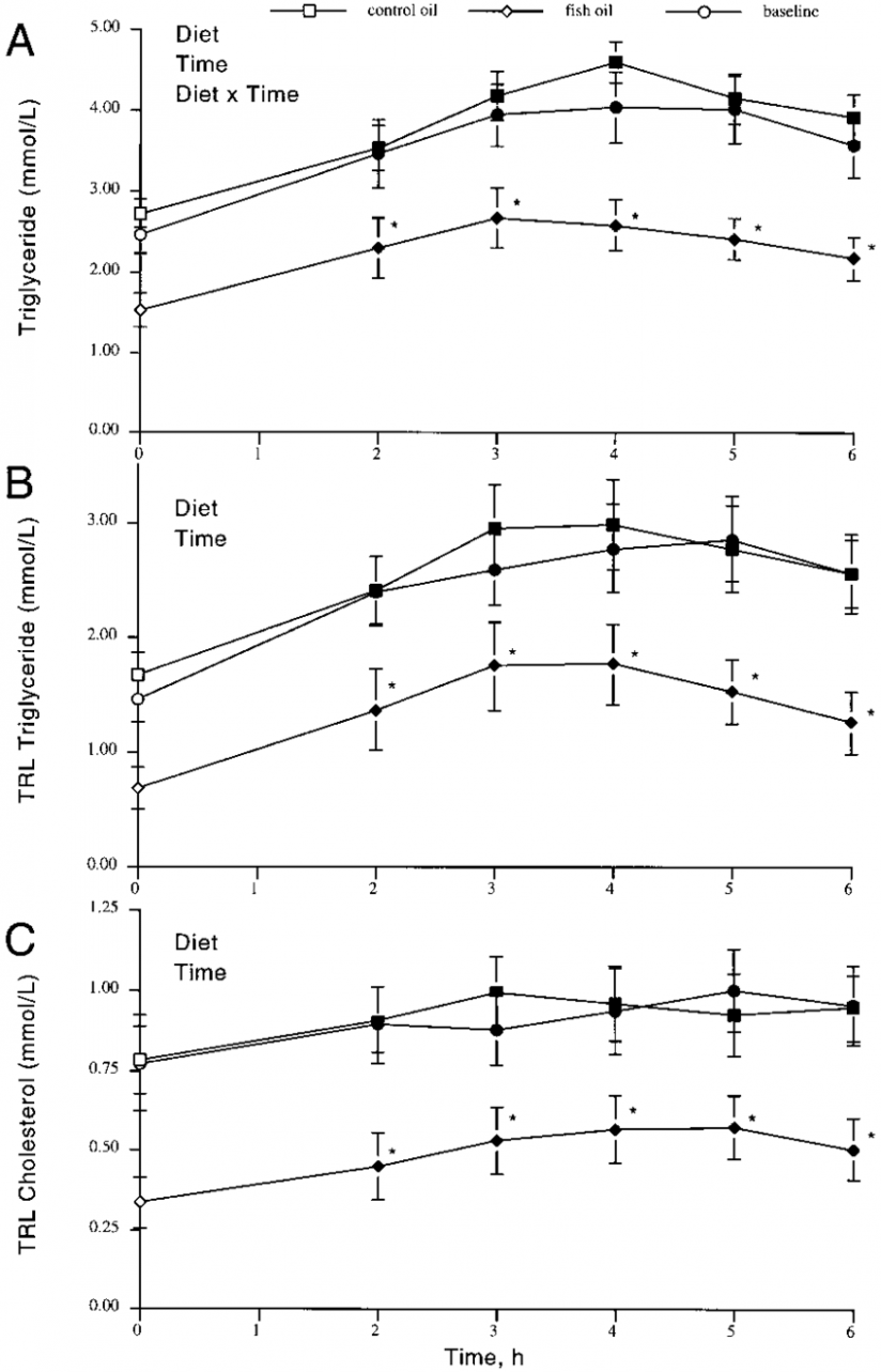 Postprandial lipid responses in humans to ingestion of a ..