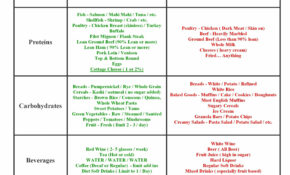 Printable List Of Healthy Foods | Protein | Red Brook ..