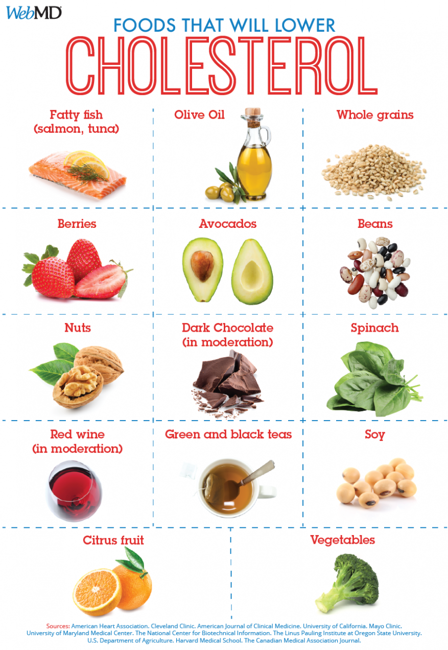 Slideshow: Foods To Help Lower LDL ('Bad') Cholesterol In ..