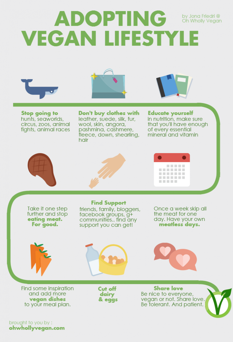 Step-by-step guide to adopt a vegan lifestyle | Vegan ..