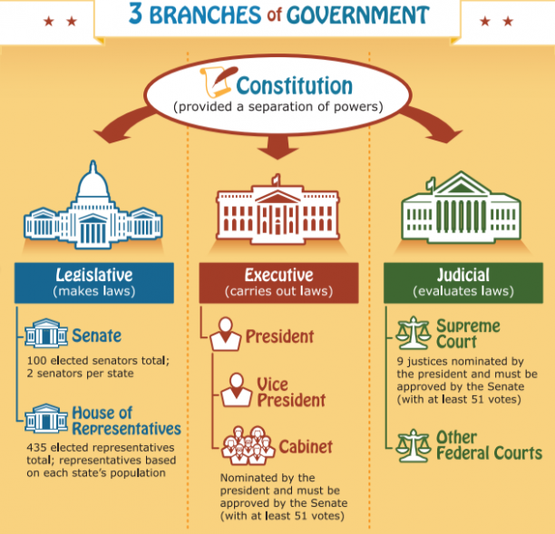 Teacher Freebie: 3 Branches Of Government Poster - Healthy Recipes Qld Government