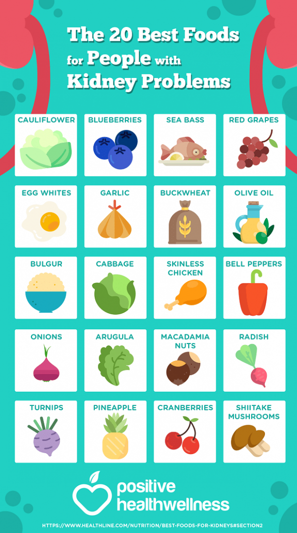 The 20 Best Foods For People With Kidney Problems ..