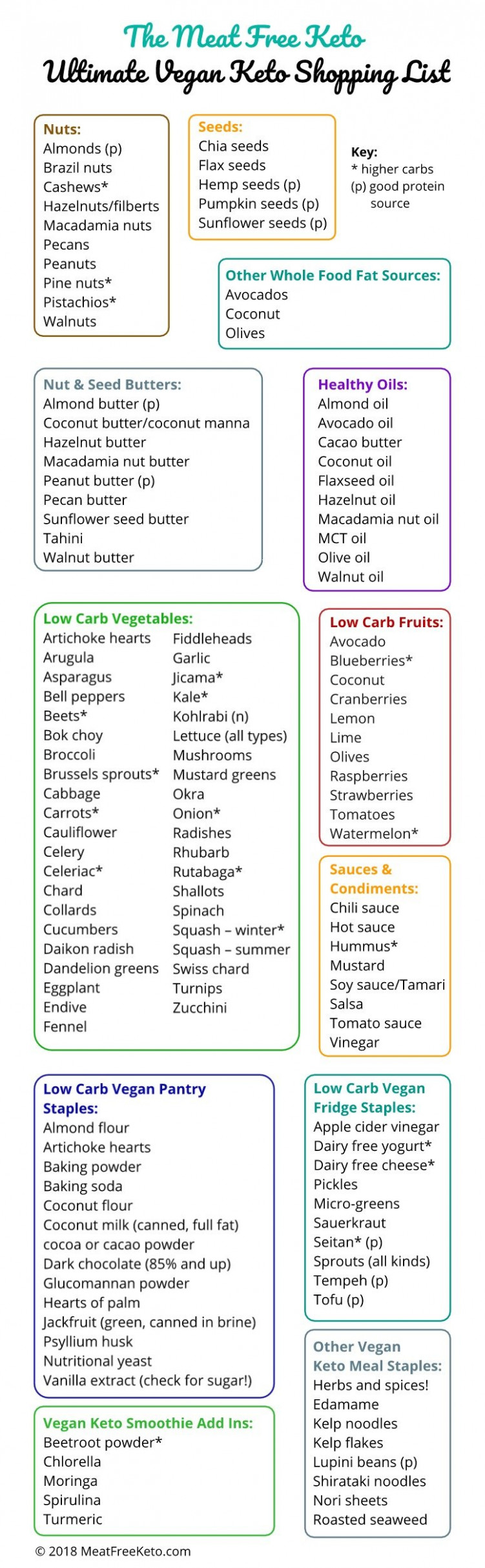 The Ultimate Vegan Keto Shopping List | Meat Free Keto ..