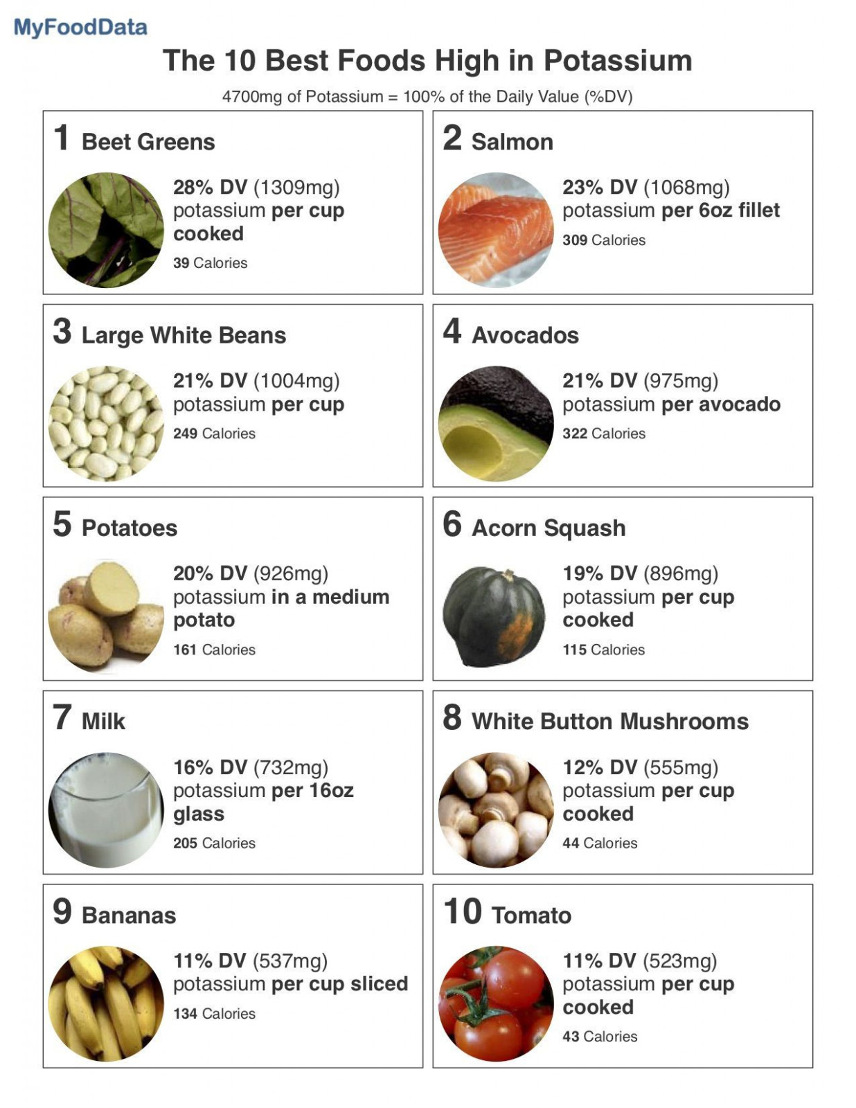Top 10 Foods Highest in Potassium | RECEPIES | High ..