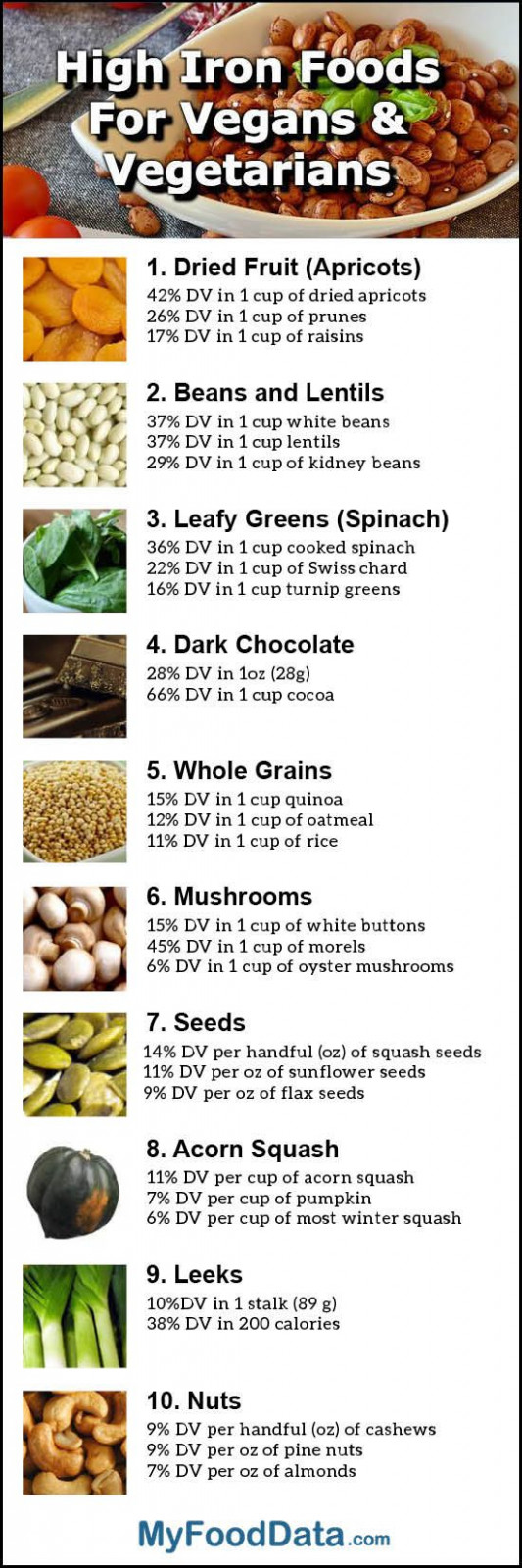 Top 10 High Iron Foods for Vegetarians and Vegans | WFPB ..